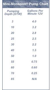 Proactive Mini-Monsoon Pump Chart