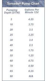 Proactive Tornado Pump Chart