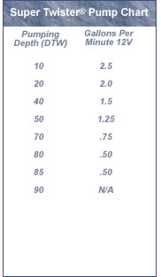 Proactive Super Twister Pump Chart