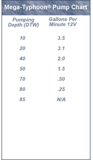 Proactive Mega-Typhoon Pump Chart
