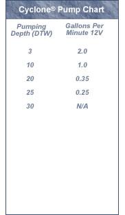 Proactive Cyclone Pump Chart