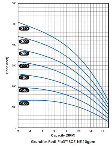 Grundfos Redi Flo 3 10 GPM Pump Chart