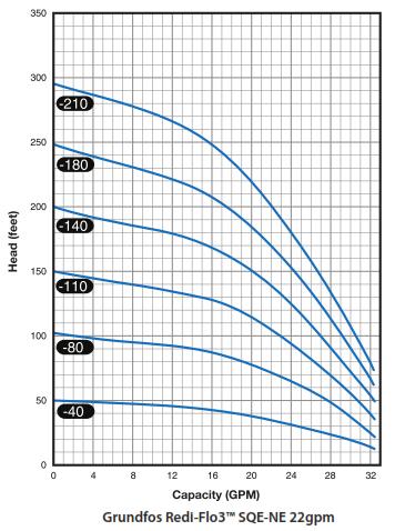 Grundfos Redi Flo 3 22 GPM Pump Chart